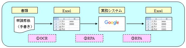 RPA導入