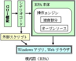 RPA模式図