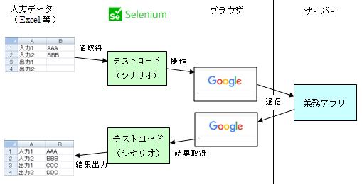 Selenium動作イメージ
