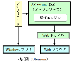 Selenium模式図