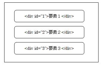 div要素(id指定)
