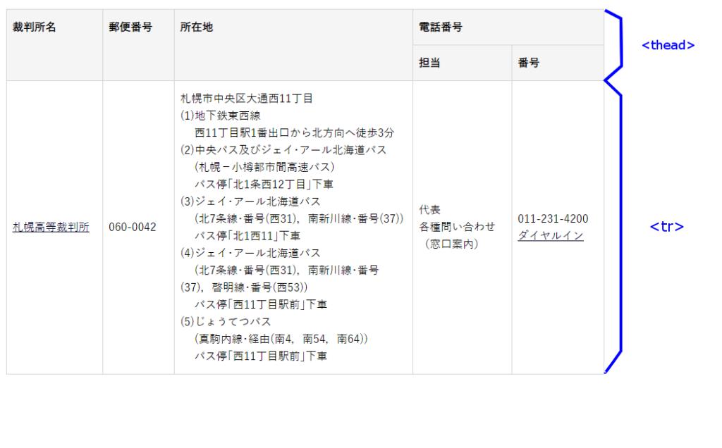 札幌高裁(テーブルヘッダーはtheadタグ)