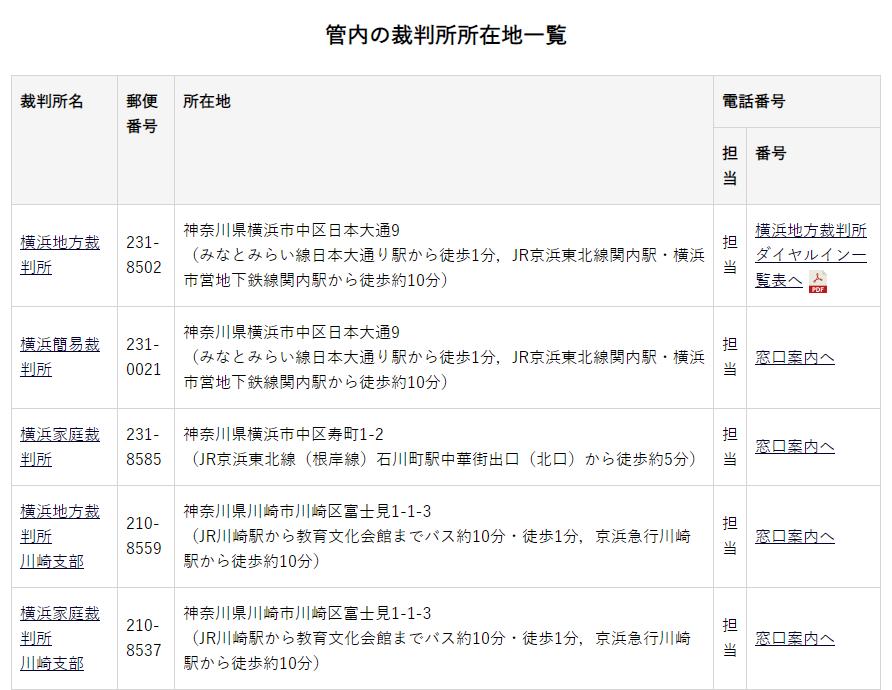 地域画面(横浜地裁)
